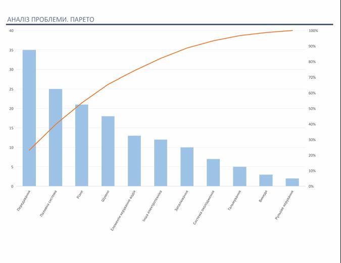 Аналіз проблем за допомогою діаграми Парето