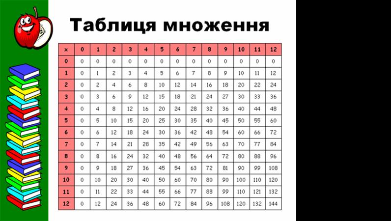 Таблиця множення (до 12x12)
