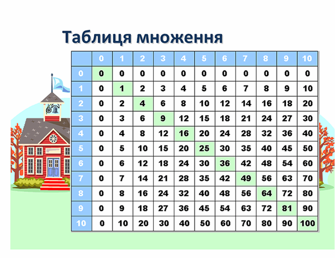 Таблиця множення