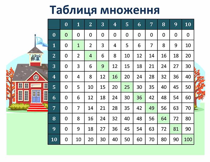 Таблиця множення (від 1 до 10)
