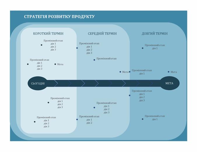 Проміжні етапи стратегії розвитку продукту