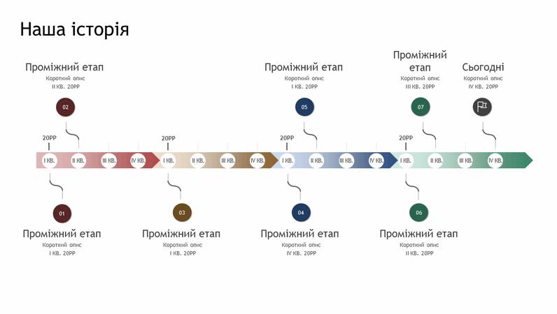 Часова шкала історії та проміжних етапів