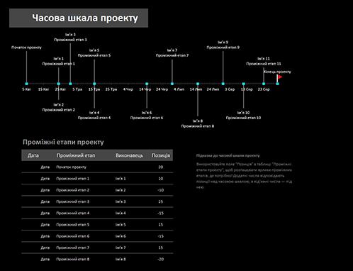 Часова шкала проекту з проміжними етапами