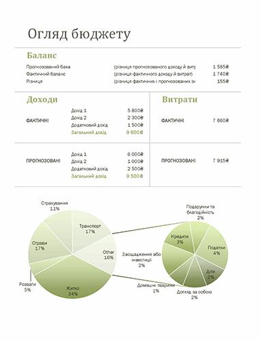 Сімейний бюджет (щомісячний)