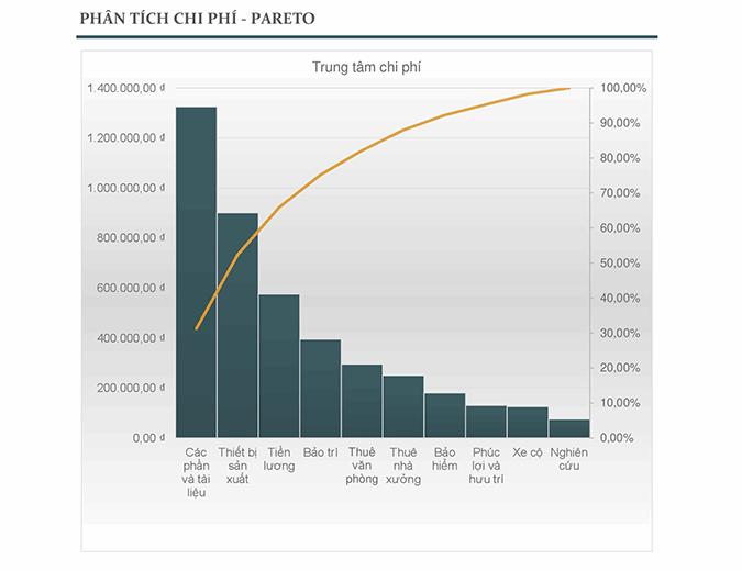 Phân tích chi phí với biểu đồ Pareto