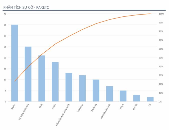 Phân tích vấn đề bằng biểu đồ Pareto