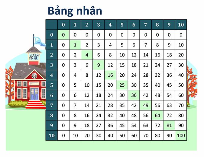 Bảng nhân (số 1 đến 10)