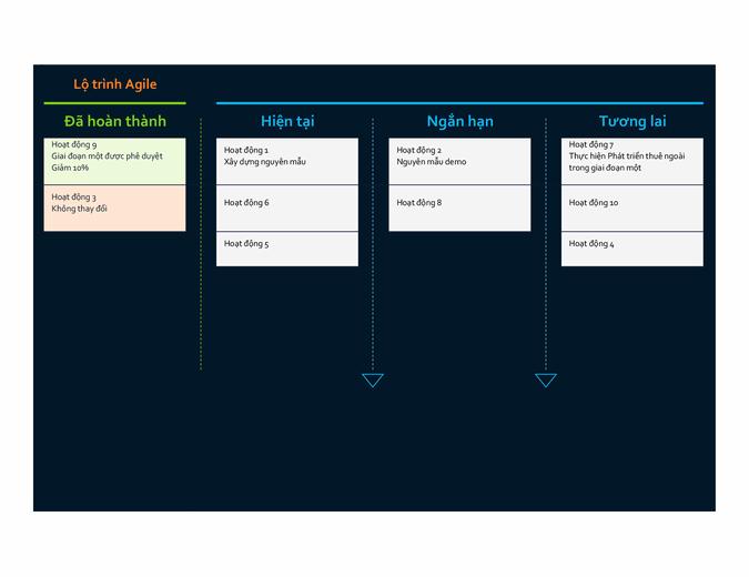 Lộ trình Agile