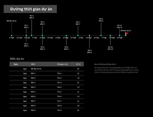 Đường thời gian dự án với các mốc