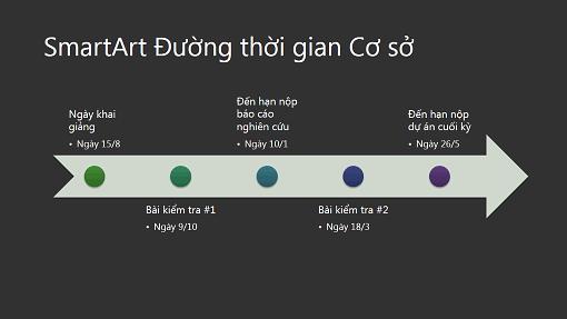 Trang chiếu sơ đồ SmartArt với đường thời gian (màu trắng trên nền xám đậm, màn hình rộng)