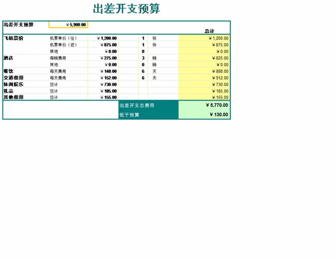 商务旅行预算