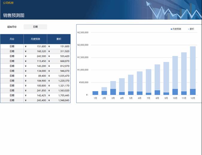 针对小型企业的销售预算跟踪表