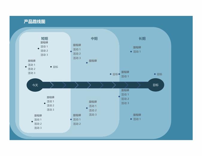 里程碑图表路线图