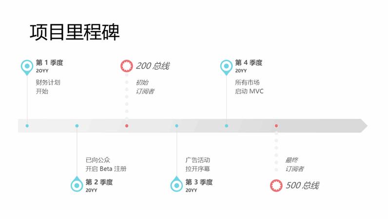 项目里程碑时间线