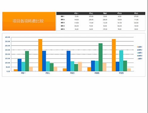 项目各项费用比较-Excel图表模板