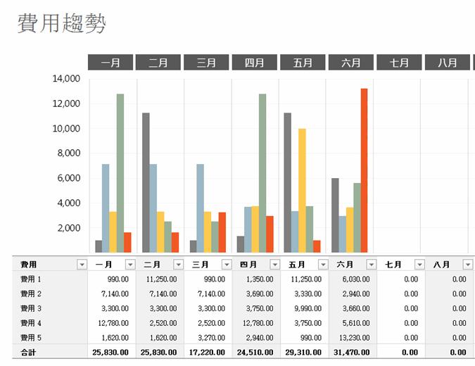 支出趨勢預算