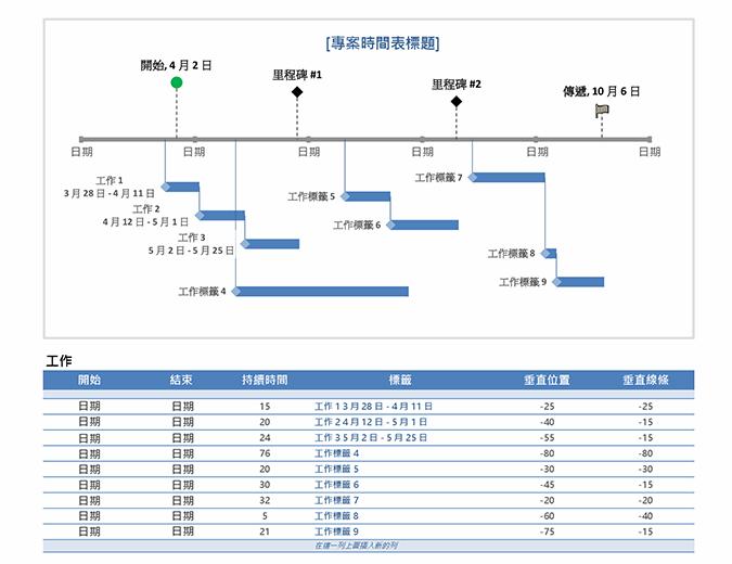 里程碑與工作專案時間表