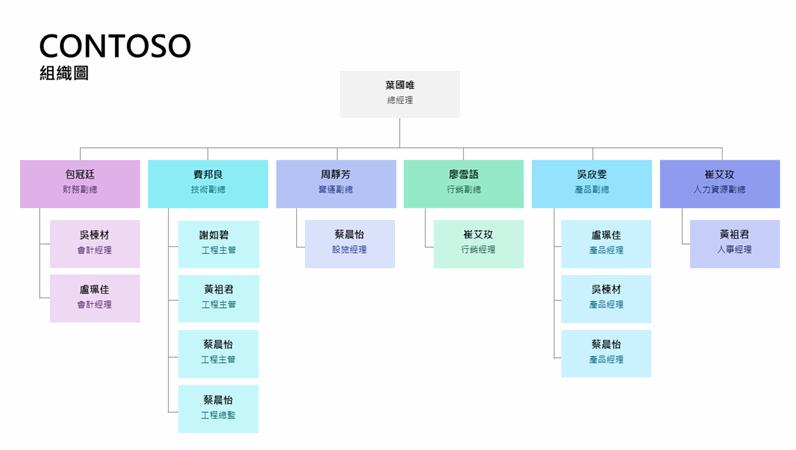 色彩編碼組織圖