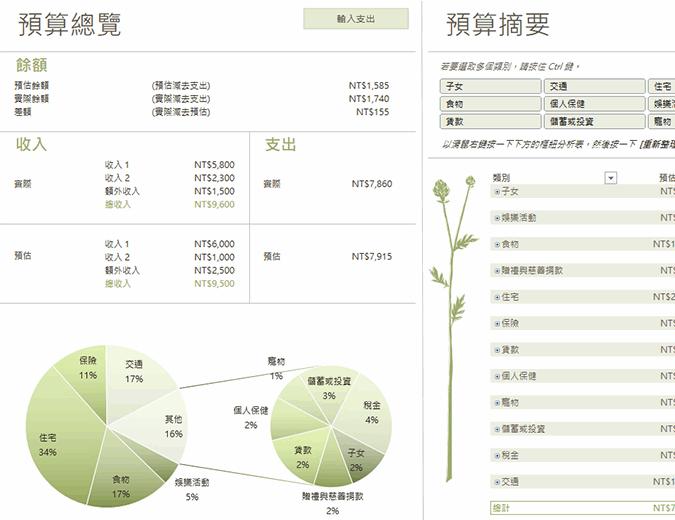 家庭預算表 (月)