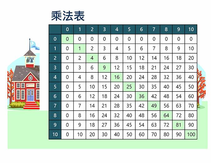 乘法表 (數字 1 到 10)