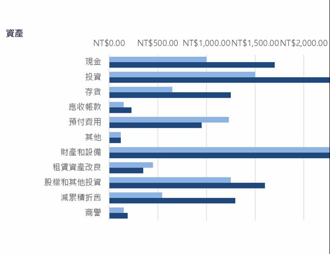 藍色資產負債表